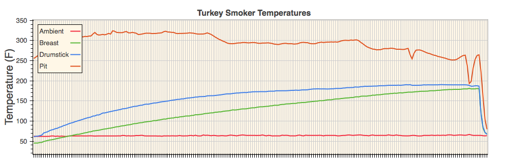Chart displaying turkey cooking temperatures