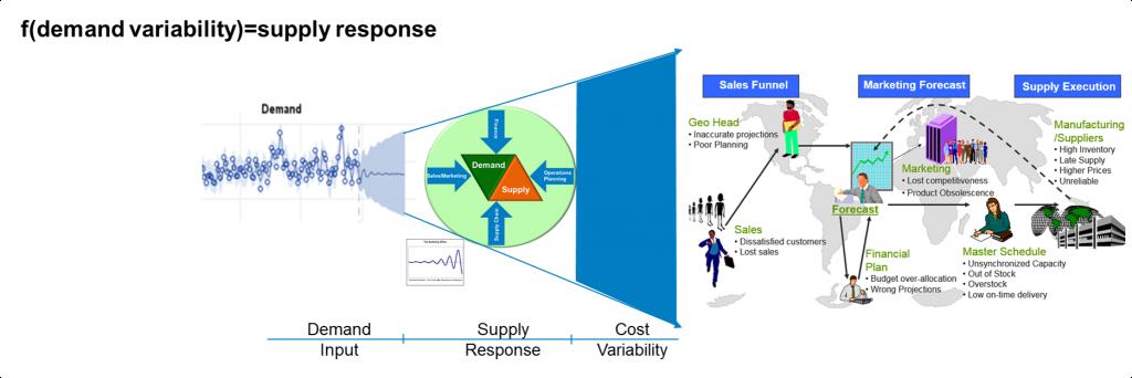 supply_response
