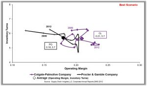 Supply Chain Insights Turns vs Margins