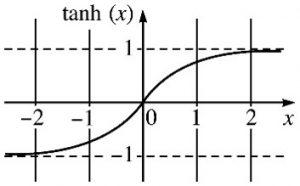 tanh_graph2