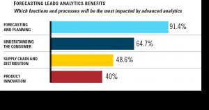 Forecasting Lead Analytics Benefits, CGT