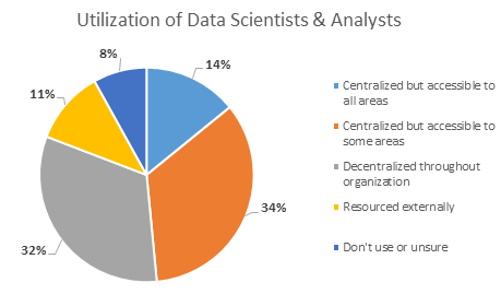 Data scientist and analysts