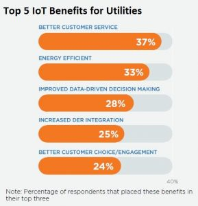 IoT_top5benefits