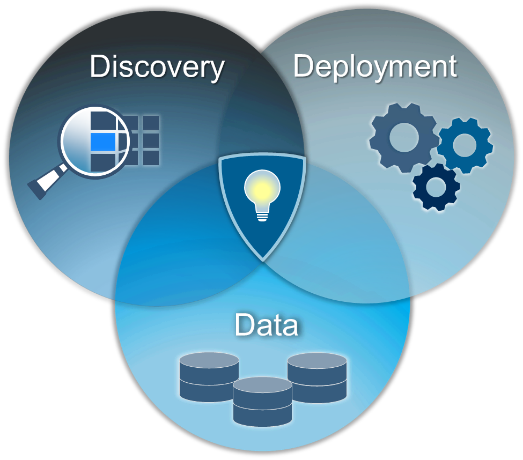 Analytics Lifecycle