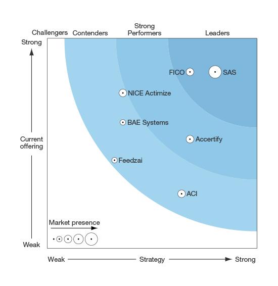 Forrester Wave™: Enterprise Fraud Management, Q1 '16