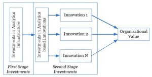 Invest in infrastructure and innovation for analytics to provide value