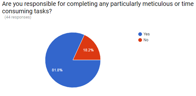 Figure 1: Twiddy survey results