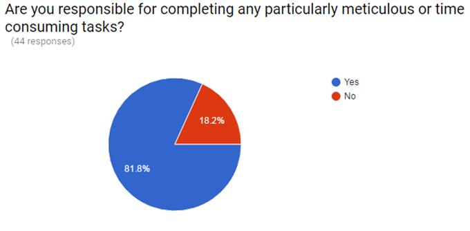 Figure 1: Twiddy survey results