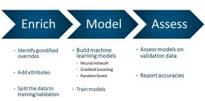 How machine learning is disrupting demand planning - SAS Voices