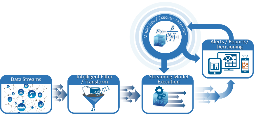 analytics lifecycle with streaming analytics