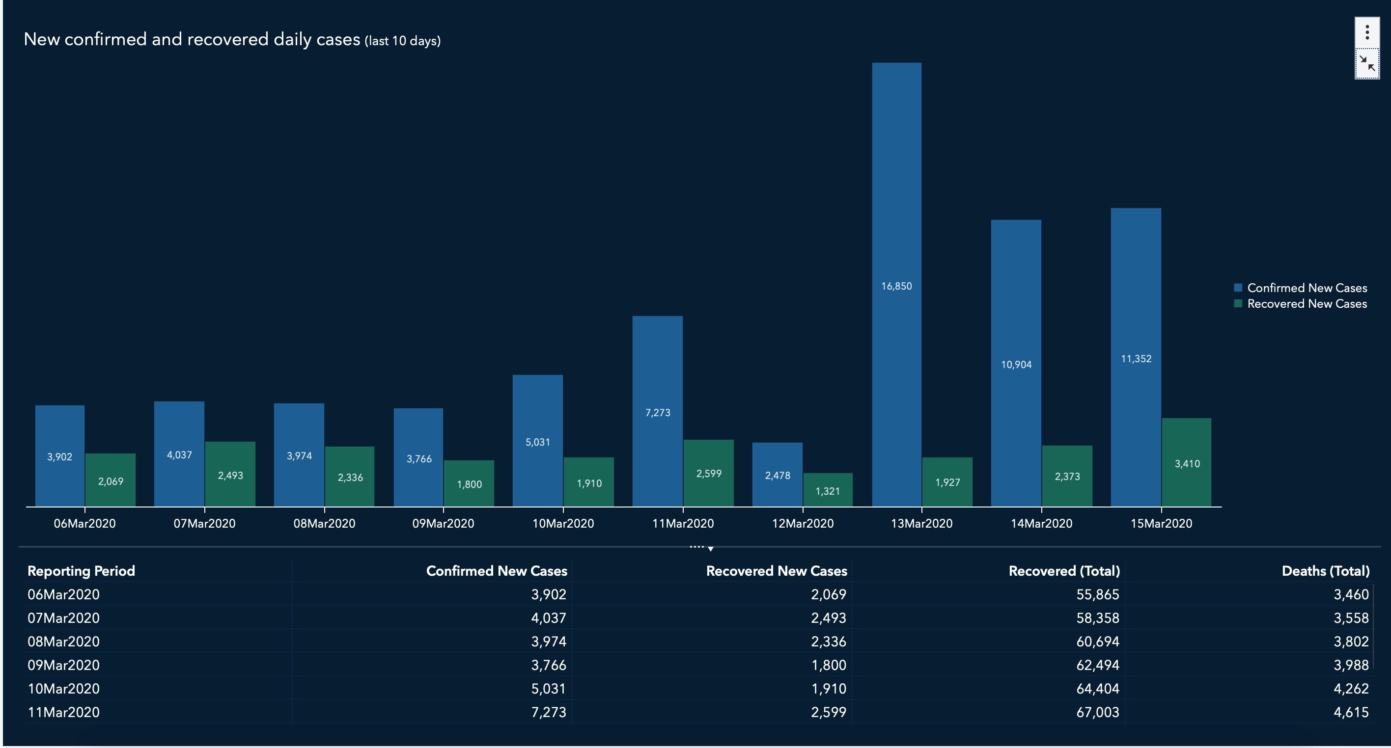 Figure 2: Compare the confirmed cases to recoveries and deaths and cases status by reporting period.
