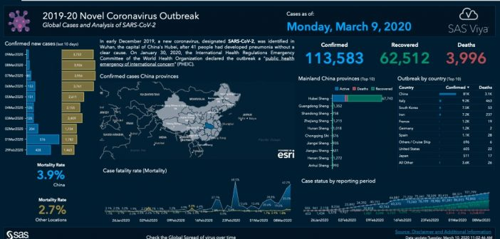 Overview of COVID-19 disease outbreak, includingthe number of confirmednew cases,recovered casesand deaths from the virusfiltered by geographic location.