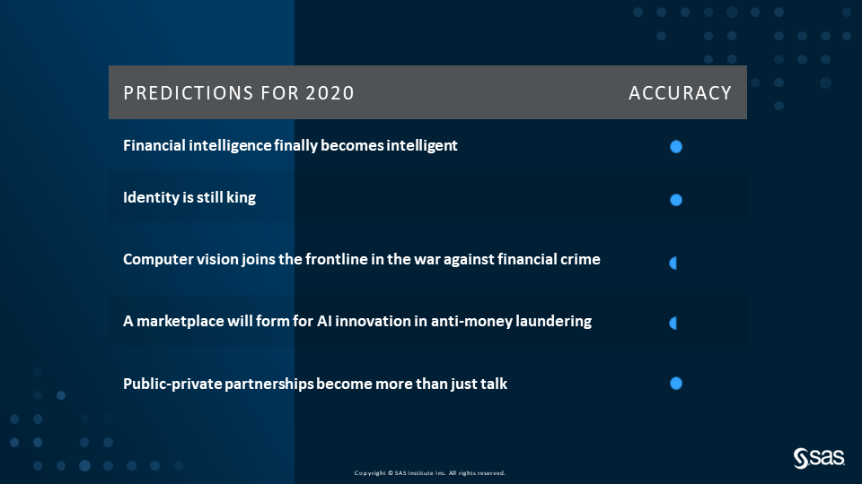 Accuracy rating of 2020 predictions