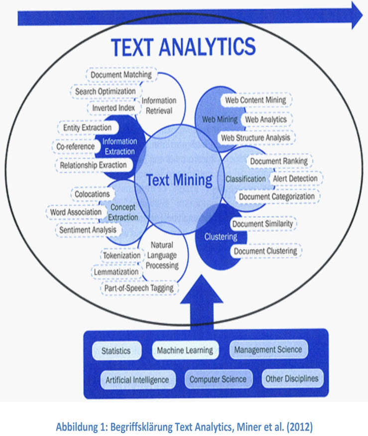 thesis on web text mining He discussed a thesis on filtering association rules for text mining from biomedical literature.