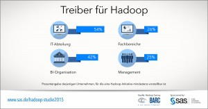SAS_SM_Tile_1200x627_01_Treiber-fuer-Hadoop--2