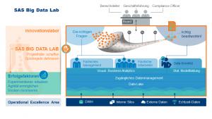SAS Big Data Lab in der Umsetzung - grafisch dargestellt