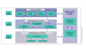 Modellrisiko-Management: Die 4 Ebenen nach Chartis Research
