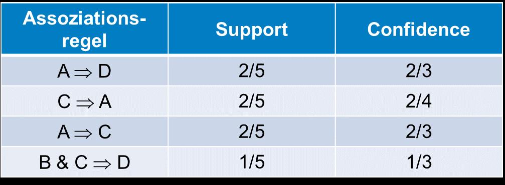 Tabelle Verteilung