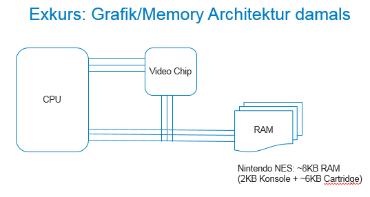Grafik_Memory Architektur damals