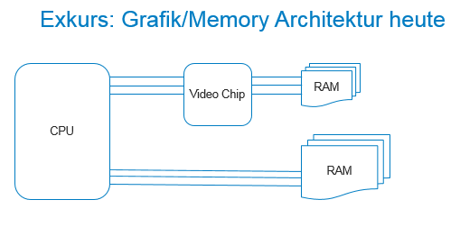 Grafik_Memory Architektur heute