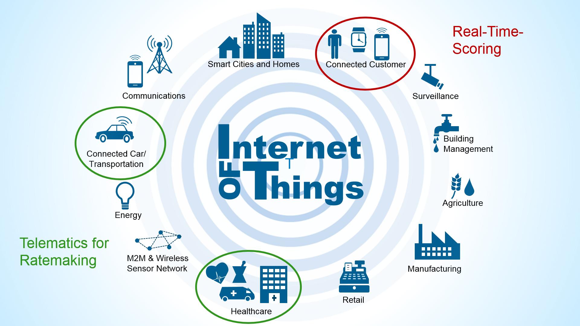 Das Internet of Things