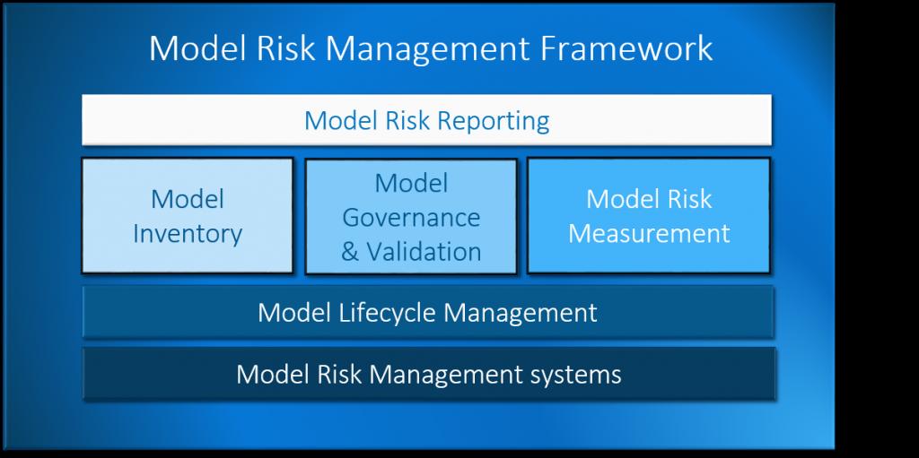 Komponenten eines Model Risk Management Framework