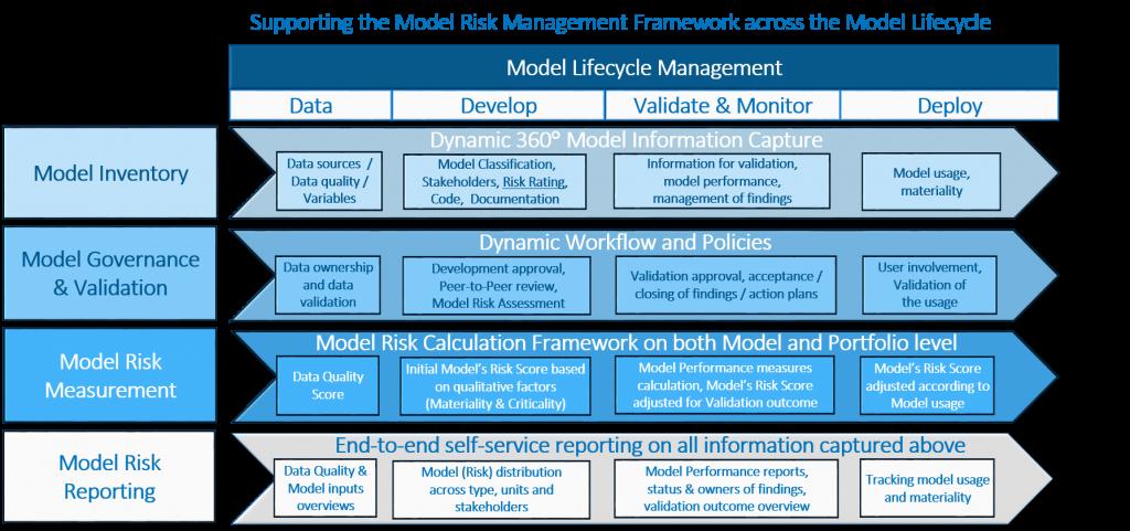 Model Risk Management Framework