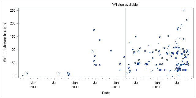 Minutes per day over time