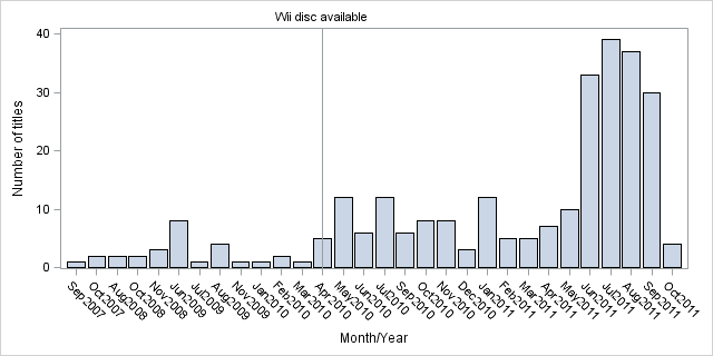 Titles per month