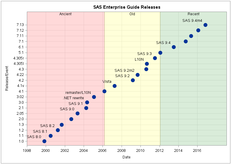 Through the years: SAS Enterprise Guide versions