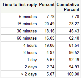 Communities reply time, past 90 days