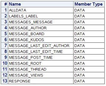 Reading data with the SAS JSON libname engine - The SAS Dummy