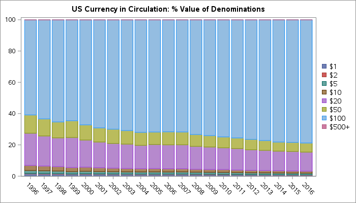 Visualized: US Currency in circulation, past and present