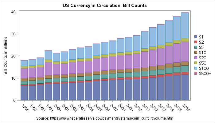Raw counts of currency in circulation
