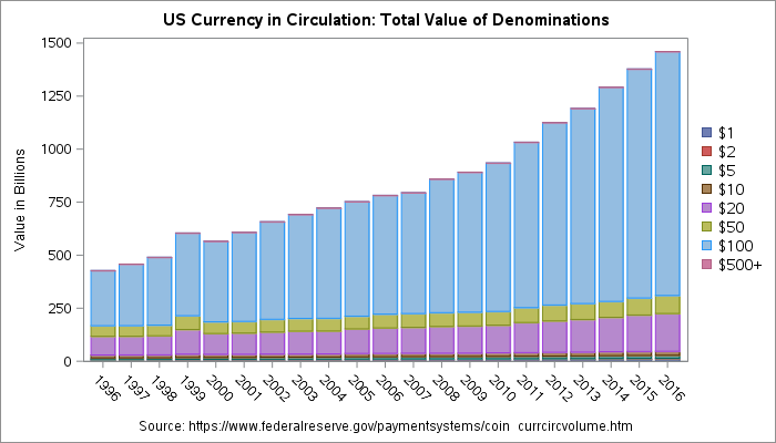 Raw values of currency in circulation