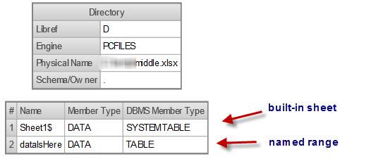 Libname XLSX proc datasets