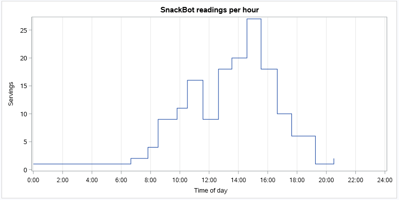 SnackBot hour step