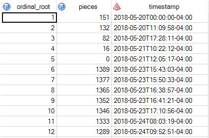 raw SnackBot data