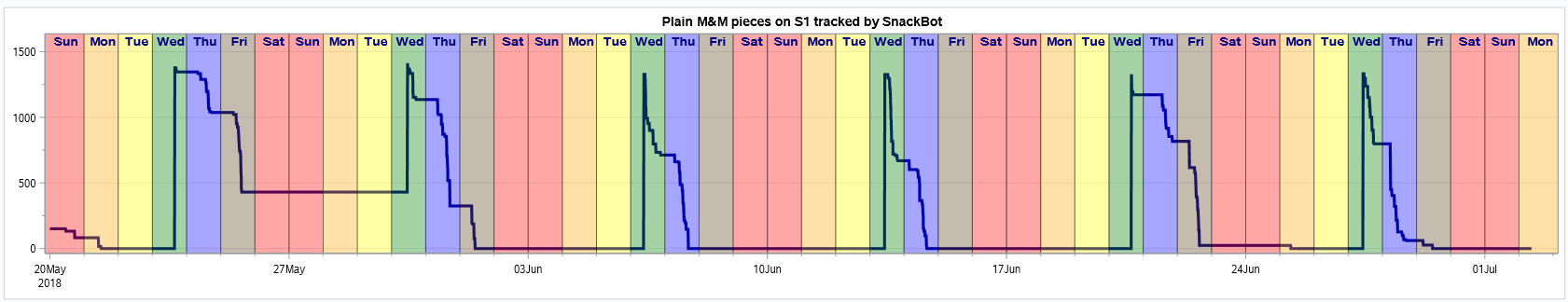 SnackBot visualization
