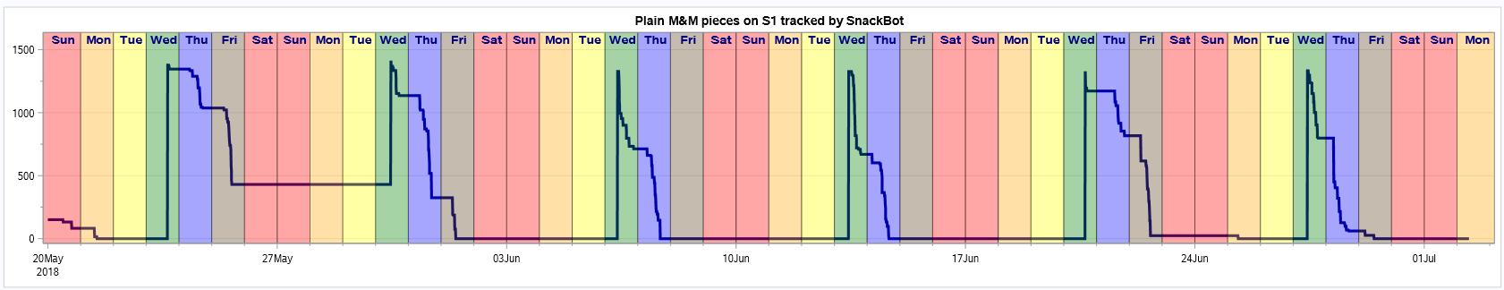 SnackBot visualization