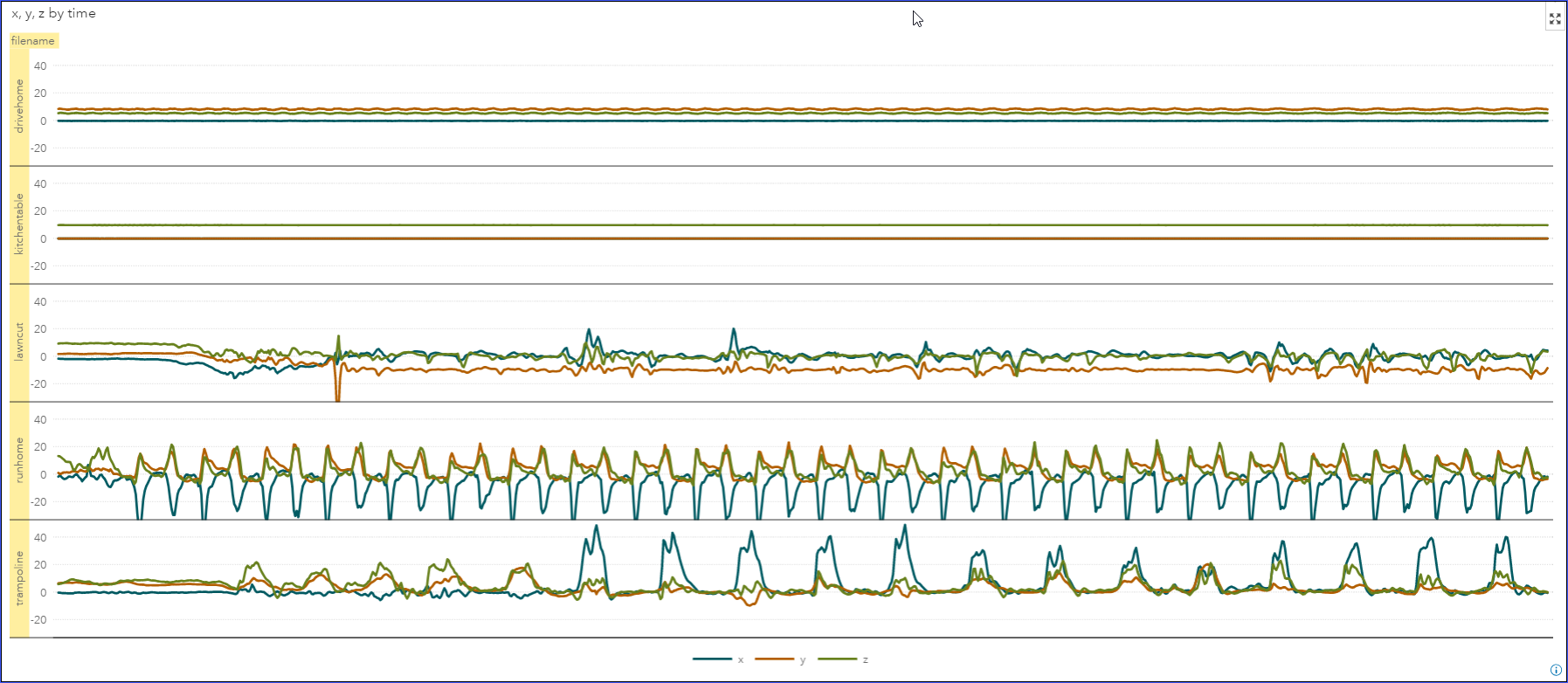 Reporting on accelerometer data with SAS Visual Analytics