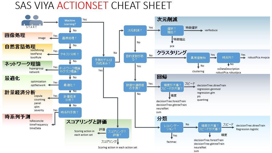 cheat sheet posts sas blogs