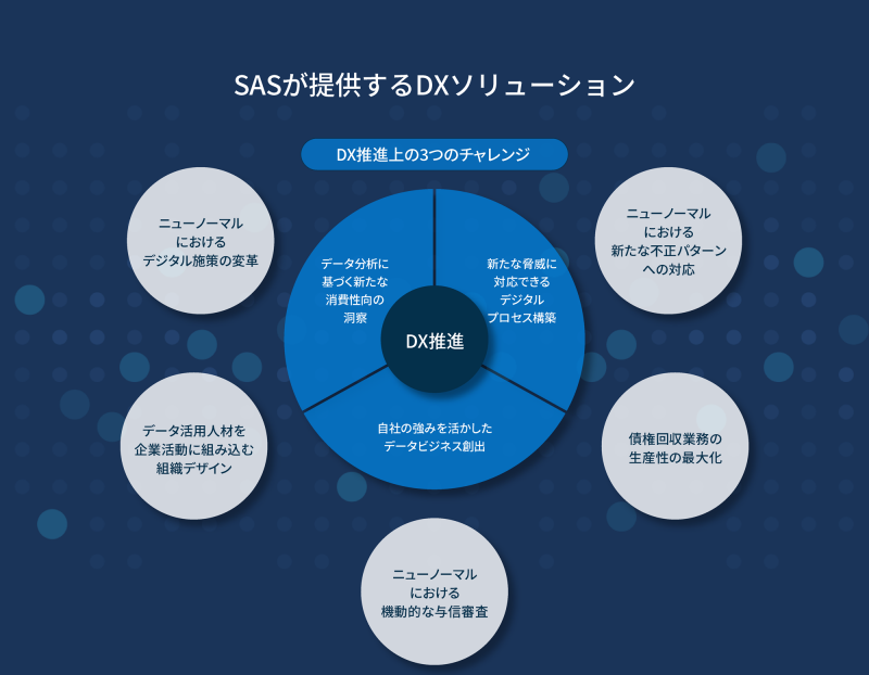 SASが提供するDXソリューション