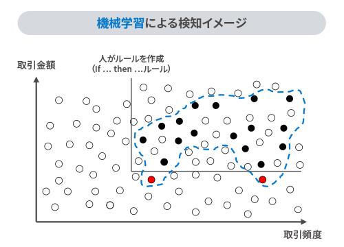 機械学習による検知イメージ