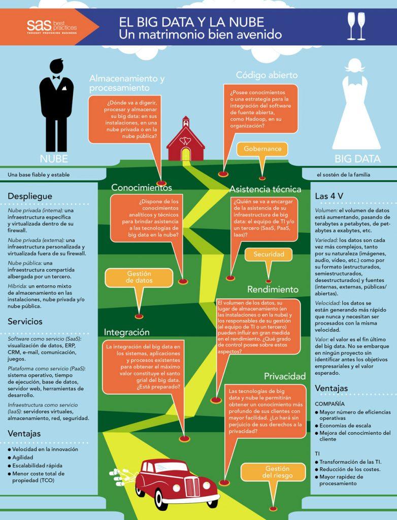 infografia-sas-bigdata