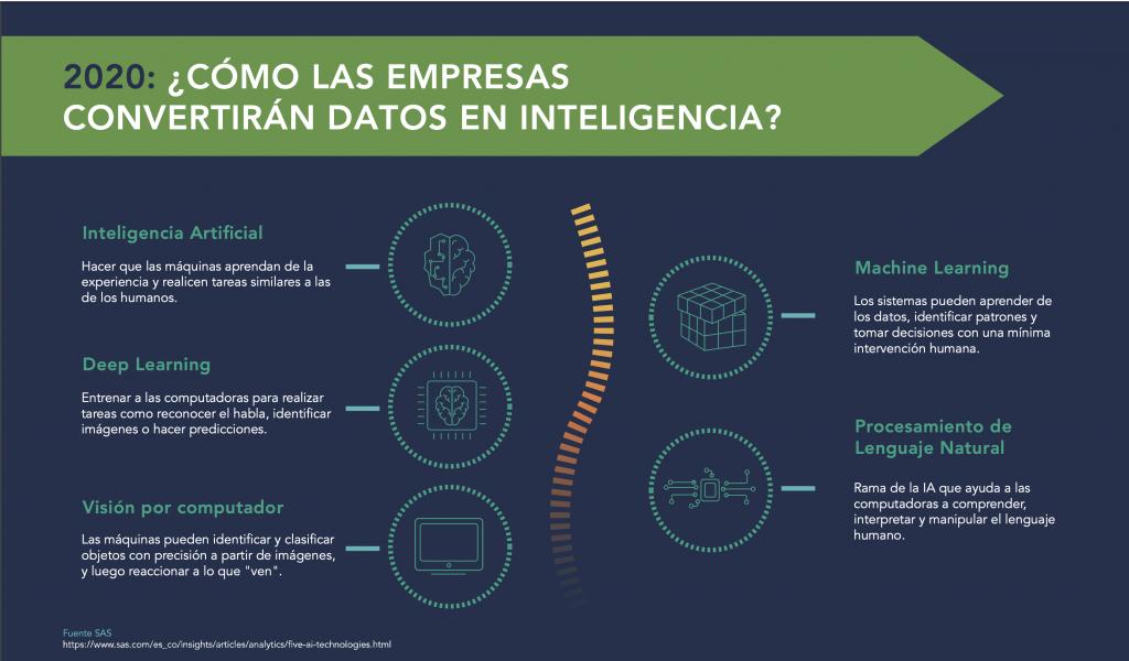 Convertir datos en Inteligencia