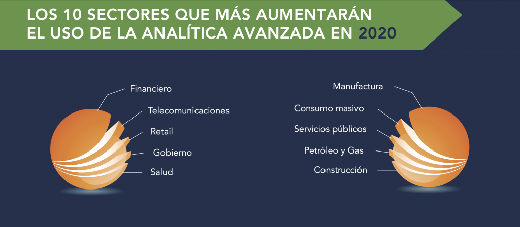 Sectores que aumentarán el uso de la analítica avanzada