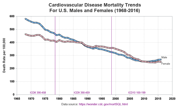 ¿Están los estadounidenses muriendo menos de enfermedades del corazón?