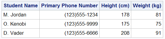 Cleaned up data table with standardized Names, phone numbers and height and weight data in metric units.
