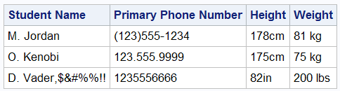 Data table with garbage punctuation in Names, various formats for phone numbers and height and weight data entered in mixed metric and imperial units.
